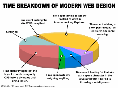 Modern web design pie chart