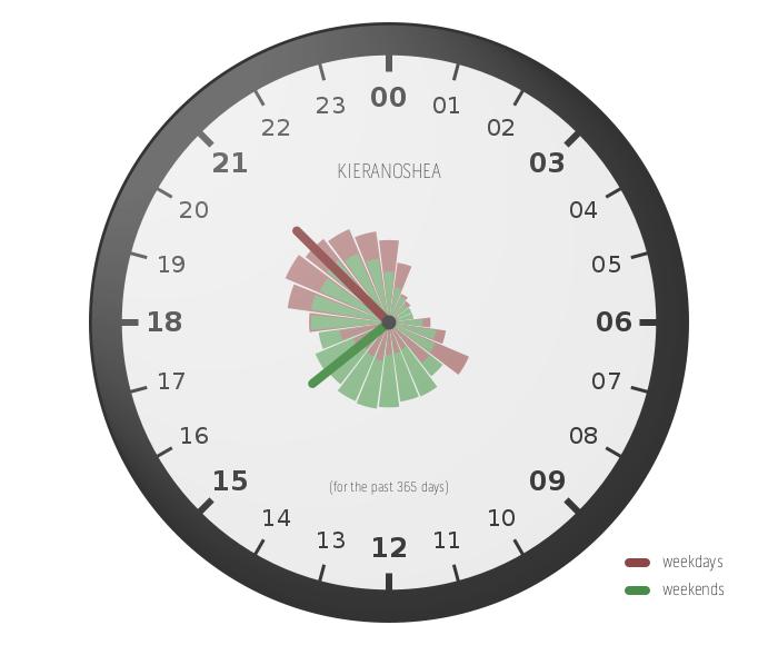 Listening Clock