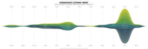Listening Trends